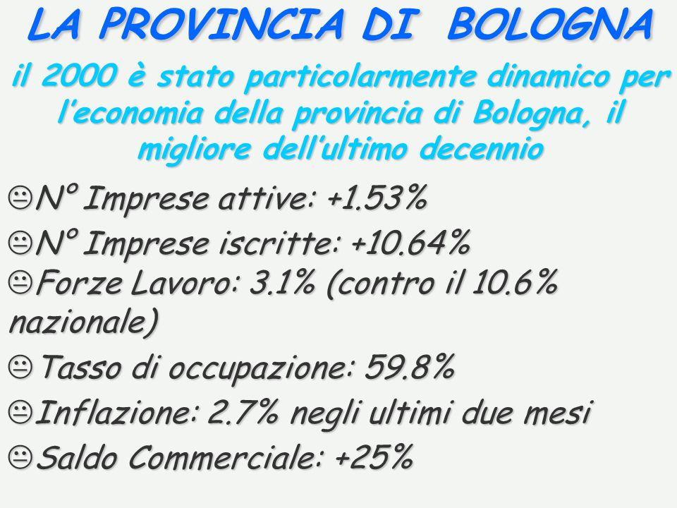 LA PROVINCIA DI BOLOGNA il 2000 è stato particolarmente dinamico per leconomia della provincia di Bologna, il migliore dellultimo decennio KN° Imprese attive: +1.53% KN° Imprese iscritte: +10.64% KForze Lavoro: 3.1% (contro il 10.6% nazionale) KTasso di occupazione: 59.8% KInflazione: 2.7% negli ultimi due mesi KSaldo Commerciale: +25%