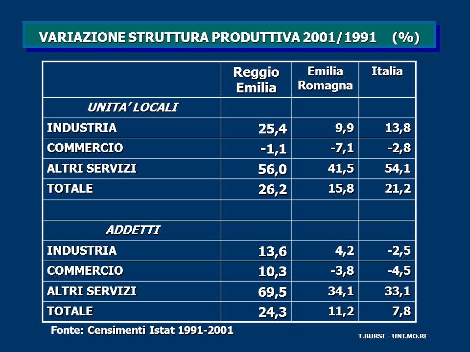 VARIAZIONE STRUTTURA PRODUTTIVA 2001/1991 (%) T.BURSI - UNI.MO.RE Reggio Emilia Emilia Romagna Italia UNITA LOCALI INDUSTRIA25,49,913,8 COMMERCIO-1,1-7,1-2,8 ALTRI SERVIZI 56,041,554,1 TOTALE26,215,821,2 ADDETTI INDUSTRIA13,64,2-2,5 COMMERCIO10,3-3,8-4,5 69,534,133,1 TOTALE24,311,27,8 Censimenti Istat 1991-2001 Fonte: Censimenti Istat 1991-2001