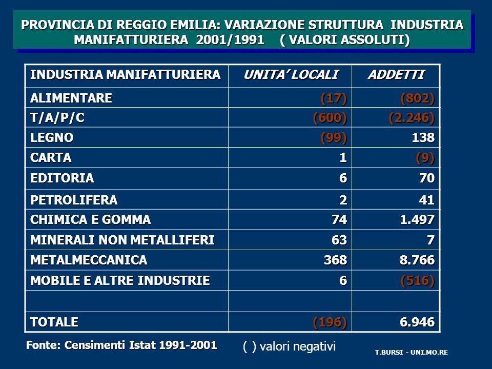 PROVINCIA DI REGGIO EMILIA: VARIAZIONE STRUTTURA INDUSTRIA MANIFATTURIERA 2001/1991 ( VALORI ASSOLUTI) T.BURSI - UNI.MO.RE INDUSTRIA MANIFATTURIERA UNITA LOCALI ADDETTIALIMENTARE(17)(802) T/A/P/C(600)(2.246) LEGNO(99)138 CARTA1(9) EDITORIA670 PETROLIFERA241 CHIMICA E GOMMA 741.497 MINERALI NON METALLIFERI 637 METALMECCANICA3688.766 MOBILE E ALTRE INDUSTRIE 6(516) TOTALE(196)6.946 Censimenti Istat 1991-2001 Fonte: Censimenti Istat 1991-2001 ( ) valori negativi