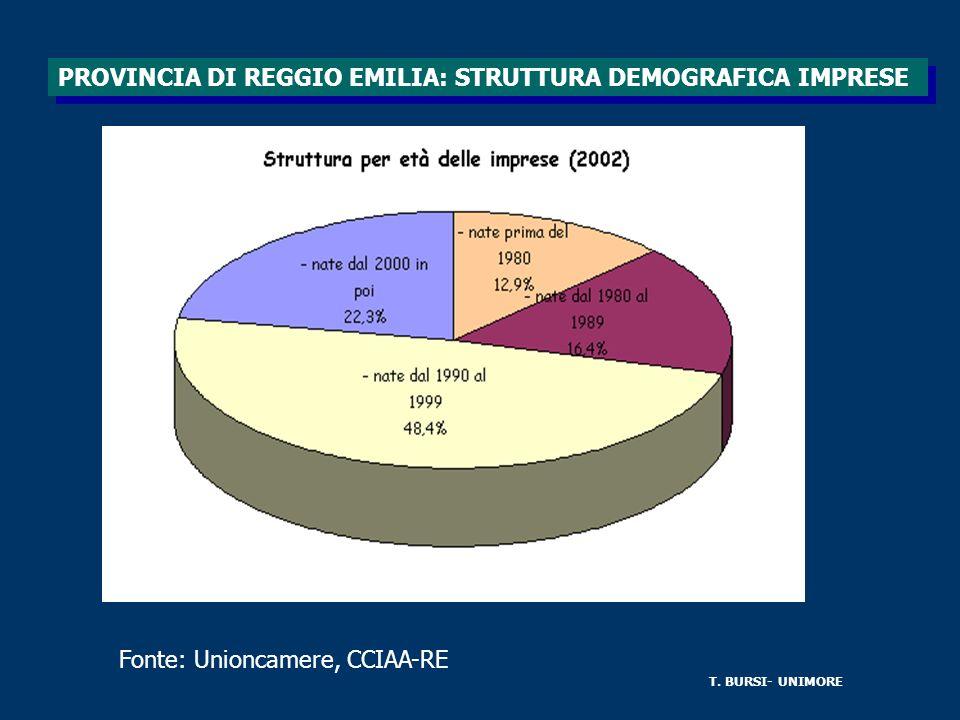 Fonte: Unioncamere, CCIAA-RE T. BURSI- UNIMORE PROVINCIA DI REGGIO EMILIA: STRUTTURA DEMOGRAFICA IMPRESE