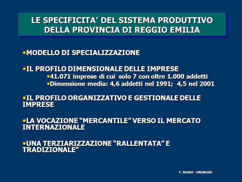 LE SPECIFICITA DEL SISTEMA PRODUTTIVO DELLA PROVINCIA DI REGGIO EMILIA MODELLO DI SPECIALIZZAZIONE MODELLO DI SPECIALIZZAZIONE IL PROFILO DIMENSIONALE DELLE IMPRESE IL PROFILO DIMENSIONALE DELLE IMPRESE 41.071 imprese di cui solo 7 con oltre 1.000 addetti 41.071 imprese di cui solo 7 con oltre 1.000 addetti Dimensione media: 4,6 addetti nel 1991; 4,5 nel 2001 Dimensione media: 4,6 addetti nel 1991; 4,5 nel 2001 IL PROFILO ORGANIZZATIVO E GESTIONALE DELLE IMPRESE IL PROFILO ORGANIZZATIVO E GESTIONALE DELLE IMPRESE LA VOCAZIONE MERCANTILE VERSO IL MERCATO INTERNAZIONALE LA VOCAZIONE MERCANTILE VERSO IL MERCATO INTERNAZIONALE UNA TERZIARIZZAZIONE RALLENTATA E TRADIZIONALE UNA TERZIARIZZAZIONE RALLENTATA E TRADIZIONALE T.