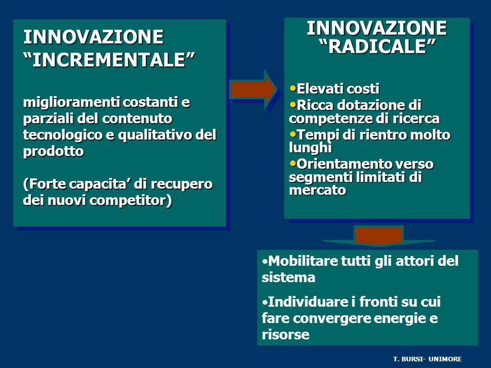 INNOVAZIONE INCREMENTALE miglioramenti costanti e parziali del contenuto tecnologico e qualitativo del prodotto (Forte capacita di recupero dei nuovi