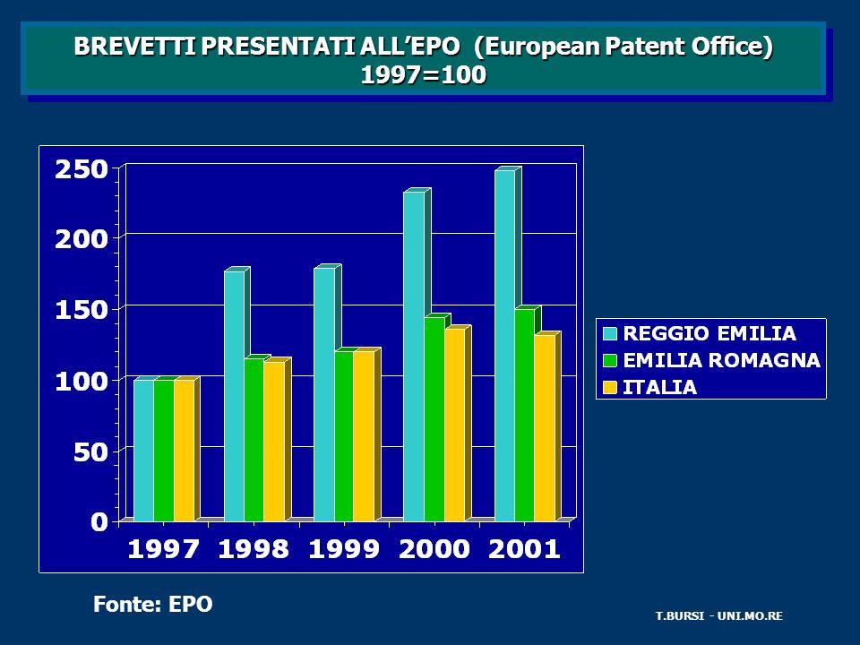 BREVETTI PRESENTATI ALLEPO (European Patent Office) 1997=100 T.BURSI - UNI.MO.RE Fonte: EPO