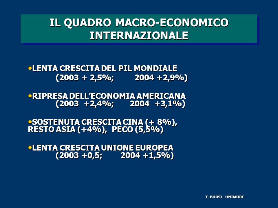 IL QUADRO MACRO-ECONOMICO INTERNAZIONALE LENTA CRESCITA DEL PIL MONDIALE LENTA CRESCITA DEL PIL MONDIALE (2003 + 2,5%; 2004 +2,9%) (2003 + 2,5%; 2004 +2,9%) RIPRESA DELLECONOMIA AMERICANA (2003 +2,4%; 2004 +3,1%) RIPRESA DELLECONOMIA AMERICANA (2003 +2,4%; 2004 +3,1%) SOSTENUTA CRESCITA CINA (+ 8%), RESTO ASIA (+4%), PECO (5,5%) SOSTENUTA CRESCITA CINA (+ 8%), RESTO ASIA (+4%), PECO (5,5%) LENTA CRESCITA UNIONE EUROPEA (2003 +0,5; 2004 +1,5%) LENTA CRESCITA UNIONE EUROPEA (2003 +0,5; 2004 +1,5%) T.