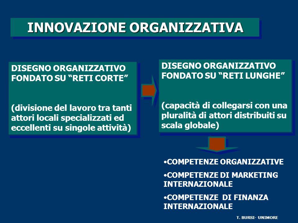 INNOVAZIONE ORGANIZZATIVA COMPETENZE ORGANIZZATIVE COMPETENZE DI MARKETING INTERNAZIONALE COMPETENZE DI FINANZA INTERNAZIONALE DISEGNO ORGANIZZATIVO FONDATO SU RETI CORTE (divisione del lavoro tra tanti attori locali specializzati ed eccellenti su singole attività) DISEGNO ORGANIZZATIVO FONDATO SU RETI CORTE (divisione del lavoro tra tanti attori locali specializzati ed eccellenti su singole attività) DISEGNO ORGANIZZATIVO FONDATO SU RETI LUNGHE (capacità di collegarsi con una pluralità di attori distribuiti su scala globale) DISEGNO ORGANIZZATIVO FONDATO SU RETI LUNGHE (capacità di collegarsi con una pluralità di attori distribuiti su scala globale) T.