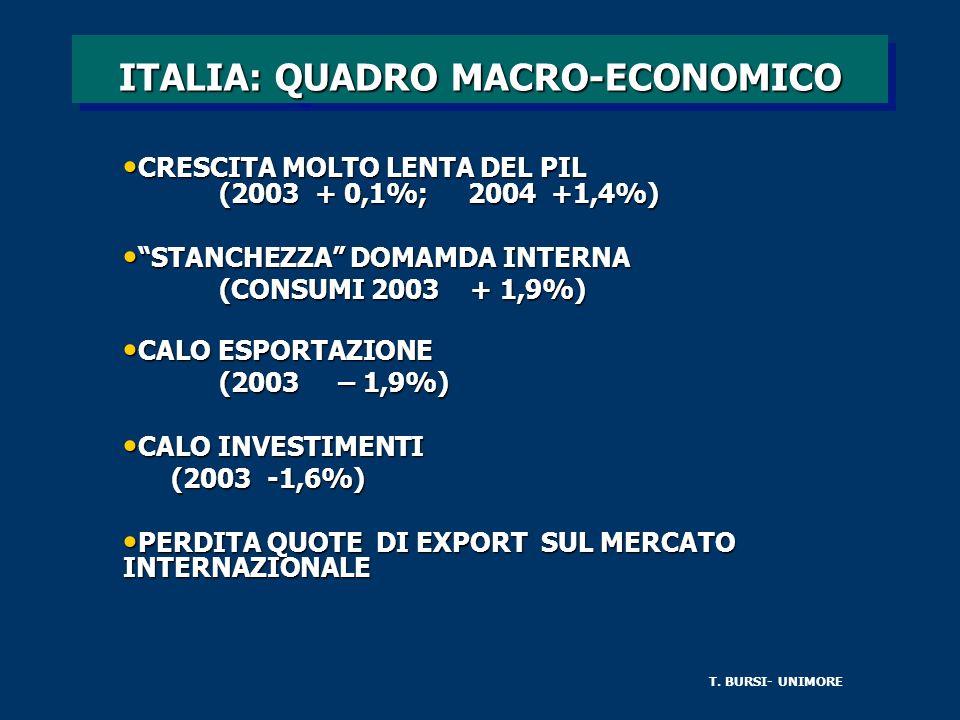 ITALIA: QUADRO MACRO-ECONOMICO CRESCITA MOLTO LENTA DEL PIL (2003 + 0,1%; 2004 +1,4%) CRESCITA MOLTO LENTA DEL PIL (2003 + 0,1%; 2004 +1,4%) STANCHEZZA DOMAMDA INTERNA STANCHEZZA DOMAMDA INTERNA (CONSUMI 2003 + 1,9%) CALO ESPORTAZIONE CALO ESPORTAZIONE (2003 – 1,9%) CALO INVESTIMENTI CALO INVESTIMENTI (2003 -1,6%) PERDITA QUOTE DI EXPORT SUL MERCATO INTERNAZIONALE PERDITA QUOTE DI EXPORT SUL MERCATO INTERNAZIONALE T.