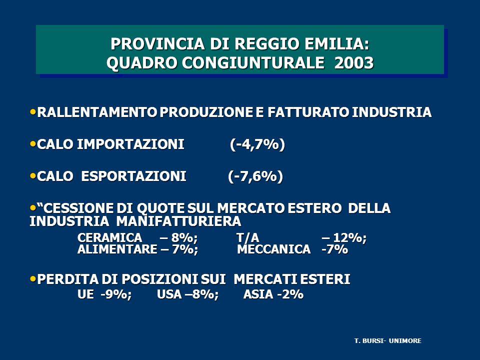 PROVINCIA DI REGGIO EMILIA: QUADRO CONGIUNTURALE 2003 RALLENTAMENTO PRODUZIONE E FATTURATO INDUSTRIA RALLENTAMENTO PRODUZIONE E FATTURATO INDUSTRIA CALO IMPORTAZIONI (-4,7%) CALO IMPORTAZIONI (-4,7%) CALO ESPORTAZIONI (-7,6%) CALO ESPORTAZIONI (-7,6%) CESSIONE DI QUOTE SUL MERCATO ESTERO DELLA INDUSTRIA MANIFATTURIERA CESSIONE DI QUOTE SUL MERCATO ESTERO DELLA INDUSTRIA MANIFATTURIERA CERAMICA – 8%; T/A – 12%; ALIMENTARE – 7%; MECCANICA -7% CERAMICA – 8%; T/A – 12%; ALIMENTARE – 7%; MECCANICA -7% PERDITA DI POSIZIONI SUI MERCATI ESTERI PERDITA DI POSIZIONI SUI MERCATI ESTERI UE -9%; USA –8%; ASIA -2% UE -9%; USA –8%; ASIA -2% T.