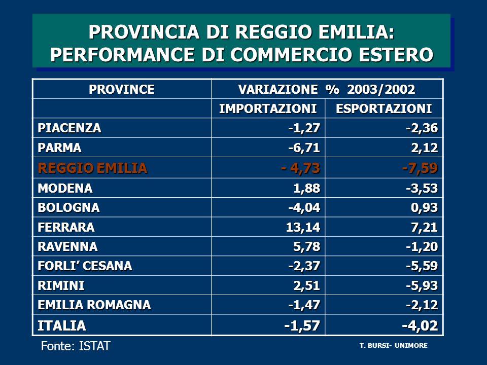 PROVINCIA DI REGGIO EMILIA: PERFORMANCE DI COMMERCIO ESTERO PROVINCE VARIAZIONE % 2003/2002 IMPORTAZIONIESPORTAZIONI PIACENZA-1,27-2,36 PARMA-6,712,12
