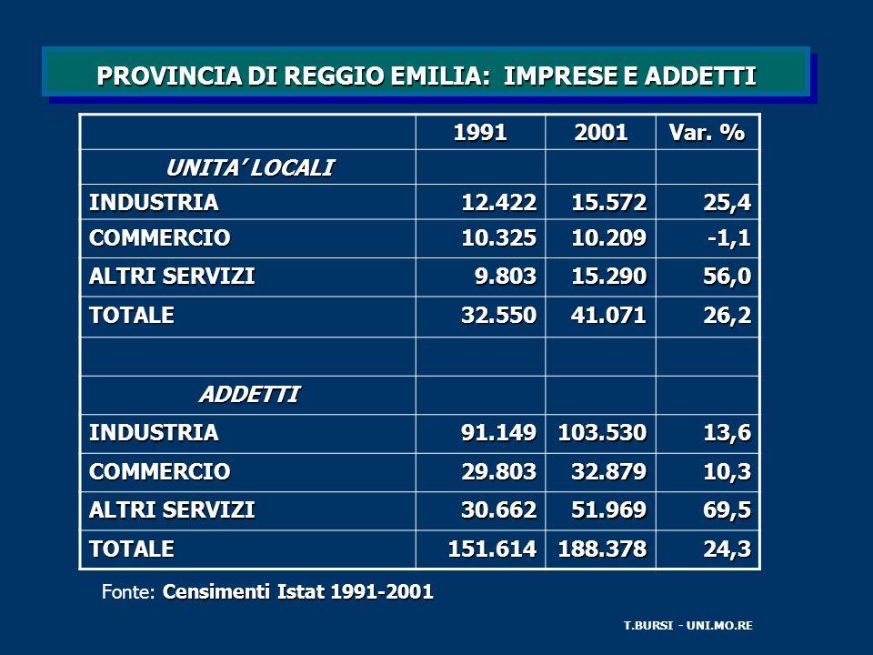 PROVINCIA DI REGGIO EMILIA: IMPRESE E ADDETTI T.BURSI - UNI.MO.RE19912001 Var.