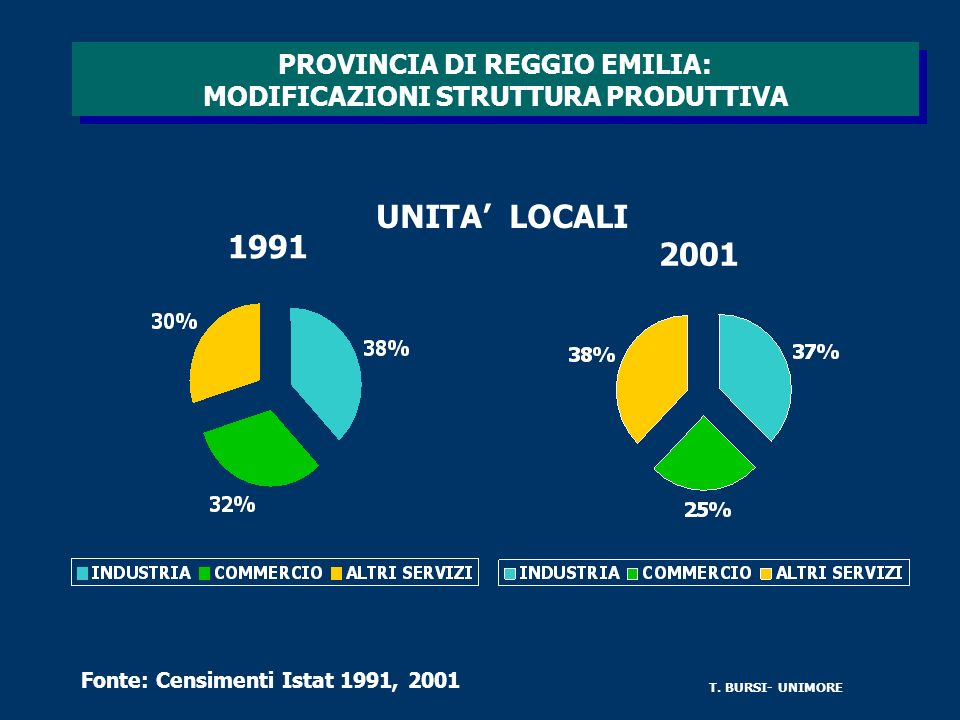 PROVINCIA DI REGGIO EMILIA: MODIFICAZIONI STRUTTURA PRODUTTIVA UNITA LOCALI 1991 2001 Fonte: Censimenti Istat 1991, 2001 T.
