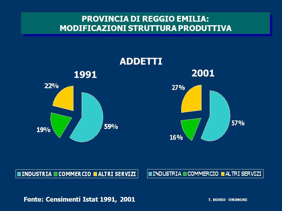 PROVINCIA DI REGGIO EMILIA: MODIFICAZIONI STRUTTURA PRODUTTIVA ADDETTI 1991 2001 Fonte: Censimenti Istat 1991, 2001 T.
