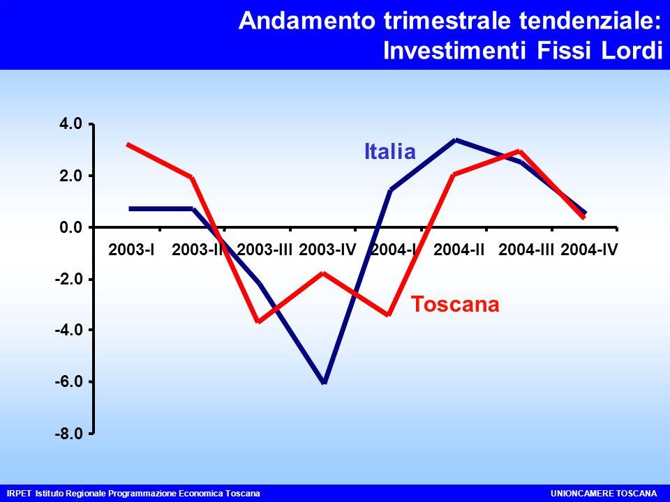 Andamento trimestrale tendenziale: Investimenti Fissi Lordi IRPET Istituto Regionale Programmazione Economica ToscanaUNIONCAMERE TOSCANA -8.0 -6.0 -4.0 -2.0 0.0 2.0 4.0 2003-I2003-II2003-III2003-IV2004-I2004-II2004-III2004-IV Italia Toscana