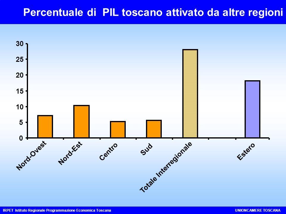 Percentuale di PIL toscano attivato da altre regioni IRPET Istituto Regionale Programmazione Economica ToscanaUNIONCAMERE TOSCANA 0 5 10 15 20 25 30 Nord-Ovest Nord-Est Centro Sud Totale Interregionale Estero