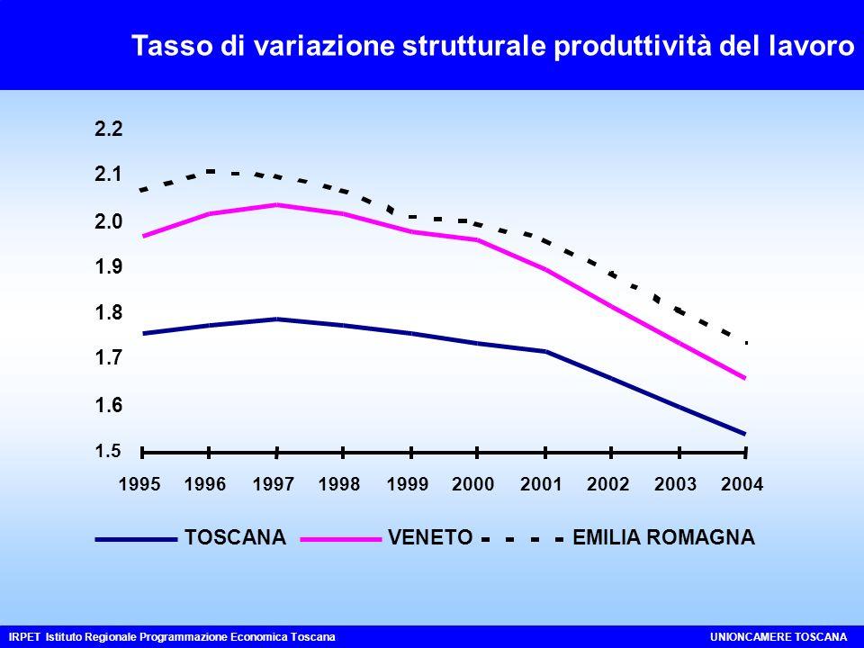 Tasso di variazione strutturale produttività del lavoro IRPET Istituto Regionale Programmazione Economica ToscanaUNIONCAMERE TOSCANA 1.5 1.6 1.7 1.8 1.9 2.0 2.1 2.2 1995199619971998199920002001200220032004 TOSCANAVENETOEMILIA ROMAGNA