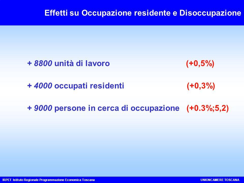 Effetti su Occupazione residente e Disoccupazione IRPET Istituto Regionale Programmazione Economica ToscanaUNIONCAMERE TOSCANA + 4000 occupati residenti (+0,3%) + 8800 unità di lavoro (+0,5%) + 9000 persone in cerca di occupazione (+0.3%;5,2)