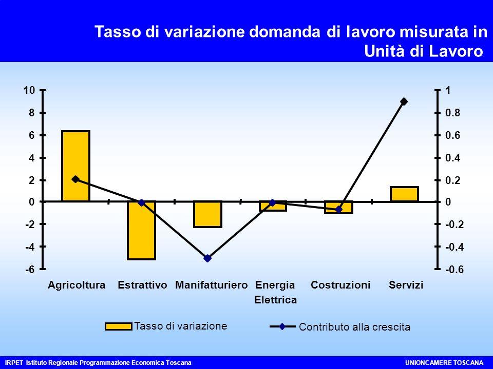 Tasso di variazione domanda di lavoro misurata in Unità di Lavoro IRPET Istituto Regionale Programmazione Economica ToscanaUNIONCAMERE TOSCANA -6 -4 -2 0 2 4 6 8 10 AgricolturaEstrattivoManifatturieroEnergia Elettrica CostruzioniServizi -0.6 -0.4 -0.2 0 0.2 0.4 0.6 0.8 1 Tasso di variazione Contributo alla crescita