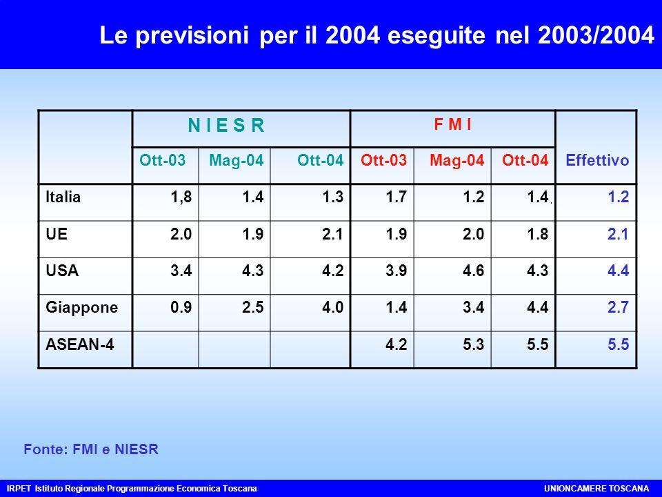 Le previsioni per il 2004 eseguite nel 2003/2004 IRPET Istituto Regionale Programmazione Economica ToscanaUNIONCAMERE TOSCANA Fonte: FMI e NIESR N I E S R F M I Ott-03Mag-04Ott-04Ott-03Mag-04Ott-04Effettivo Italia1,81.41.31.71.21.41.2 UE2.01.92.11.92.01.82.1 USA3.44.34.23.94.64.34.4 Giappone0.92.54.01.43.44.42.7 ASEAN-44.25.35.5