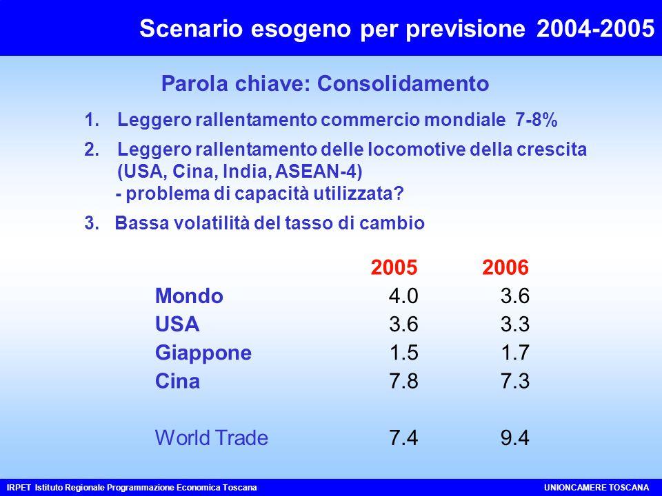 Parola chiave: Consolidamento 1.Leggero rallentamento commercio mondiale 7-8% 2.Leggero rallentamento delle locomotive della crescita (USA, Cina, India, ASEAN-4) - problema di capacità utilizzata.