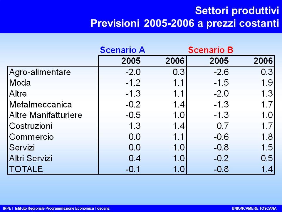 Settori produttivi Previsioni 2005-2006 a prezzi costanti IRPET Istituto Regionale Programmazione Economica ToscanaUNIONCAMERE TOSCANA