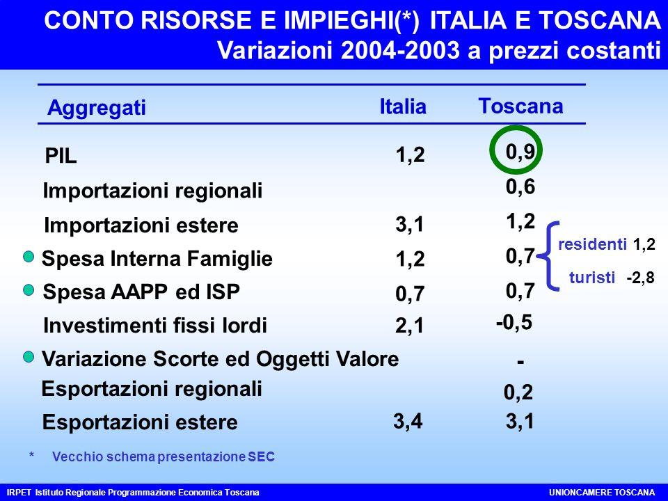 CONTO RISORSE E IMPIEGHI(*) ITALIA E TOSCANA Variazioni 2004-2003 a prezzi costanti IRPET Istituto Regionale Programmazione Economica ToscanaUNIONCAMERE TOSCANA Toscana 0,9 0,6 1,2 0,7 -0,5 - 3,1 Aggregati Italia PIL 1,2 Importazioni regionali Importazioni estere 3,1 Spesa Interna Famiglie 1,2 Spesa AAPP ed ISP 0,7 Investimenti fissi lordi2,1 Esportazioni regionali Esportazioni estere 3,4 Variazione Scorte ed Oggetti Valore 0,2 1,2 -2,8 turisti residenti * Vecchio schema presentazione SEC
