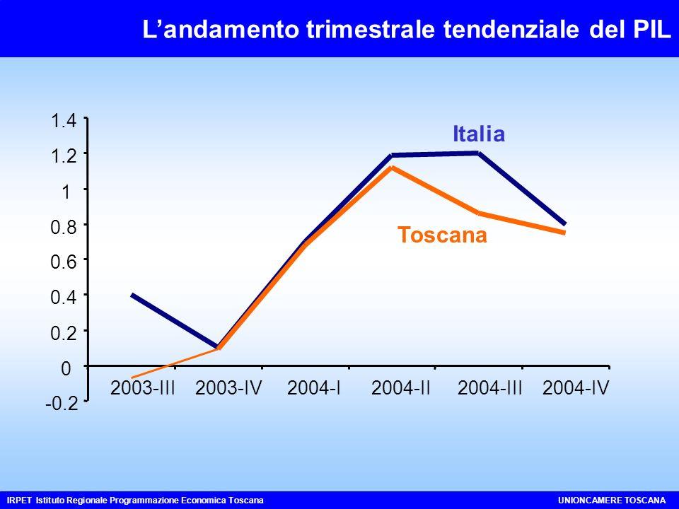 Landamento trimestrale tendenziale del PIL IRPET Istituto Regionale Programmazione Economica ToscanaUNIONCAMERE TOSCANA -0.2 0 0.2 0.4 0.6 0.8 1 1.2 1.4 2003-III2003-IV2004-I2004-II2004-III2004-IV Italia Toscana
