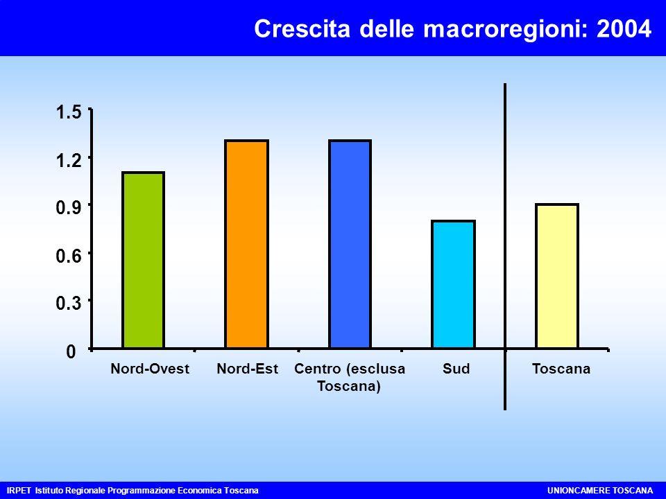 Crescita delle macroregioni: 2004 IRPET Istituto Regionale Programmazione Economica ToscanaUNIONCAMERE TOSCANA 0 0.3 0.6 0.9 1.2 1.5 Nord-OvestNord-EstCentro (esclusa Toscana) SudToscana