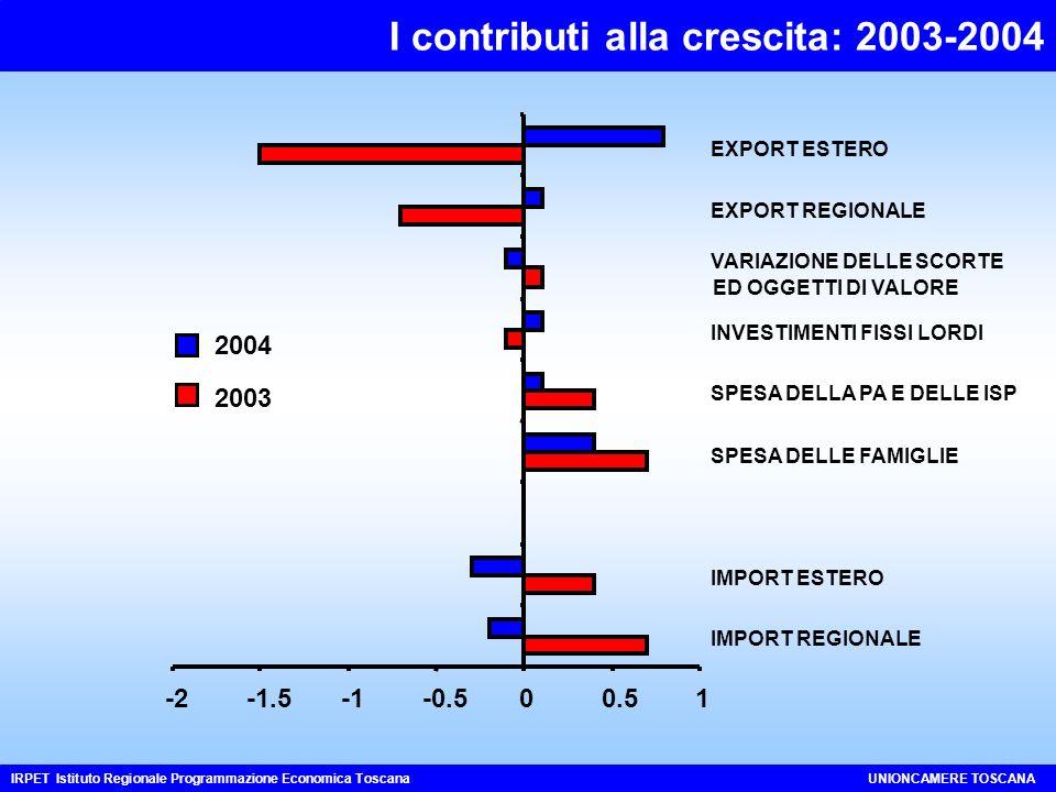 I contributi alla crescita: 2003-2004 IRPET Istituto Regionale Programmazione Economica ToscanaUNIONCAMERE TOSCANA -2-1.5-0.500.51 IMPORT REGIONALE IMPORT ESTERO SPESA DELLE FAMIGLIE SPESA DELLA PA E DELLE ISP INVESTIMENTI FISSI LORDI VARIAZIONE DELLE SCORTE ED OGGETTI DI VALORE EXPORT REGIONALE EXPORT ESTERO 2004 2003