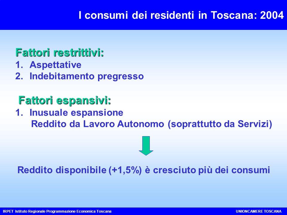 I consumi dei residenti in Toscana: 2004 Fattori restrittivi: 1.Aspettative 2.Indebitamento pregresso Fattori espansivi: Fattori espansivi: 1.Inusuale espansione Reddito da Lavoro Autonomo (soprattutto da Servizi) IRPET Istituto Regionale Programmazione Economica ToscanaUNIONCAMERE TOSCANA Reddito disponibile (+1,5%) è cresciuto più dei consumi