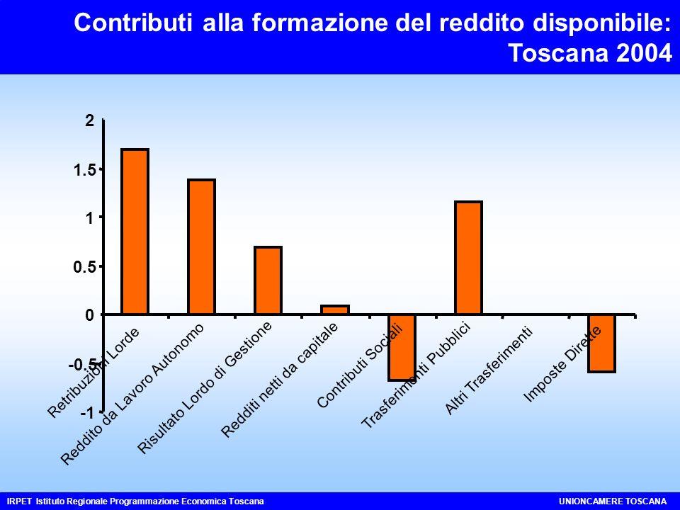-0.5 0 0.5 1 1.5 2 Retribuzioni Lorde Reddito da Lavoro Autonomo Risultato Lordo di Gestione Redditi netti da capitale Contributi Sociali Trasferimenti Pubblici Altri Trasferimenti Imposte Dirette Contributi alla formazione del reddito disponibile: Toscana 2004 IRPET Istituto Regionale Programmazione Economica ToscanaUNIONCAMERE TOSCANA