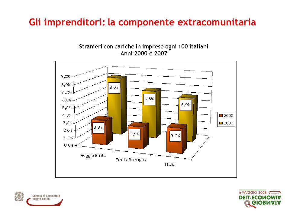 Gli imprenditori: la componente extracomunitaria Stranieri con cariche in imprese ogni 100 italiani Anni 2000 e 2007