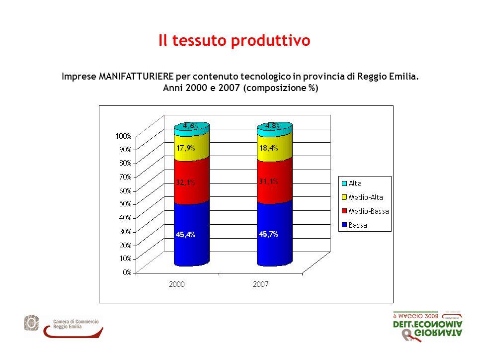 Imprese MANIFATTURIERE per contenuto tecnologico in provincia di Reggio Emilia.