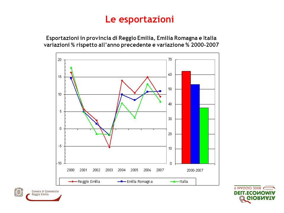 Le esportazioni Esportazioni in provincia di Reggio Emilia, Emilia Romagna e Italia variazioni % rispetto allanno precedente e variazione % 2000-2007