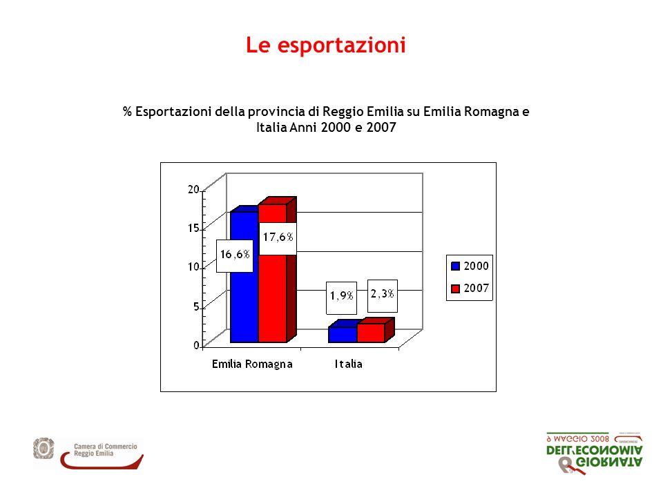 Le esportazioni % Esportazioni della provincia di Reggio Emilia su Emilia Romagna e Italia Anni 2000 e 2007