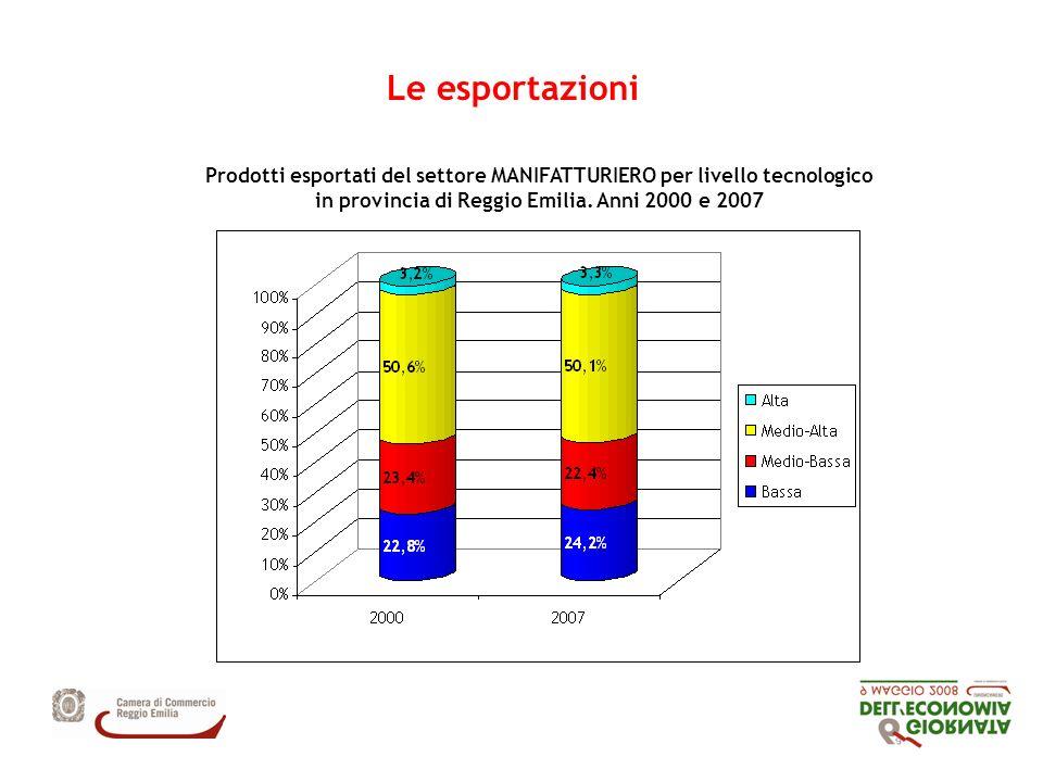 Prodotti esportati del settore MANIFATTURIERO per livello tecnologico in provincia di Reggio Emilia.