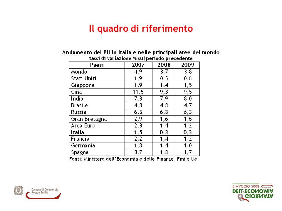 Il tessuto produttivo Imprese registrate per forma giuridica in provincia di Reggio Emilia, Emilia Romagna e Italia.
