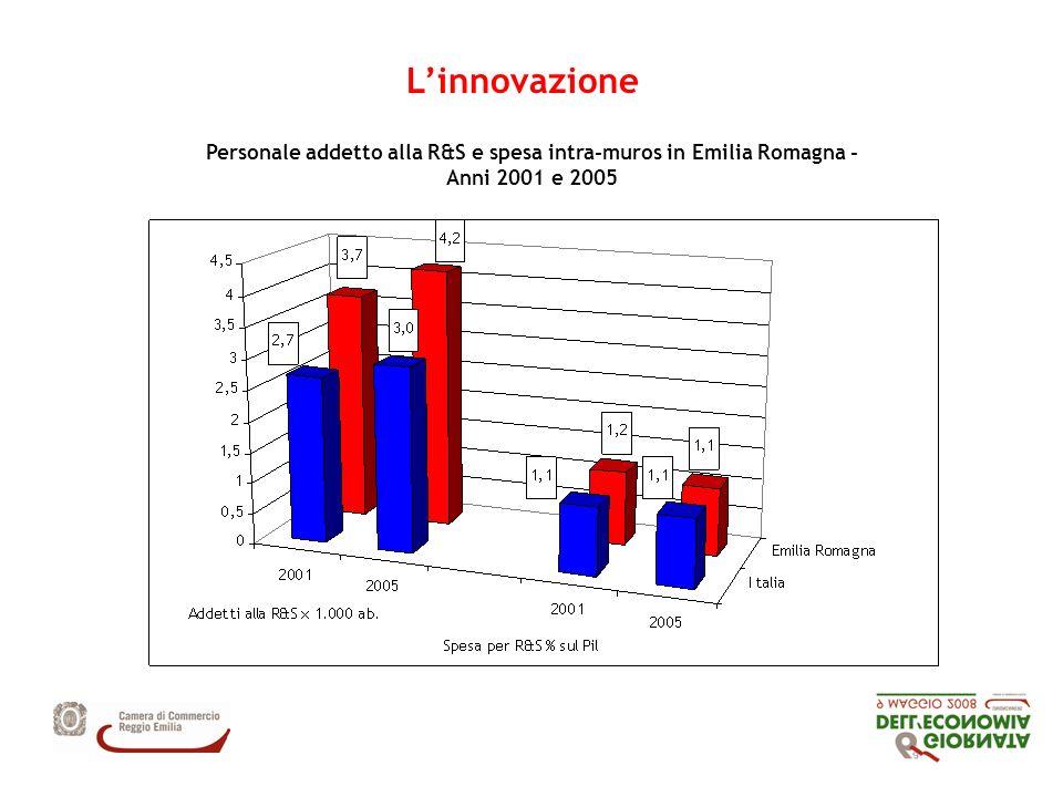 Linnovazione Personale addetto alla R&S e spesa intra-muros in Emilia Romagna - Anni 2001 e 2005