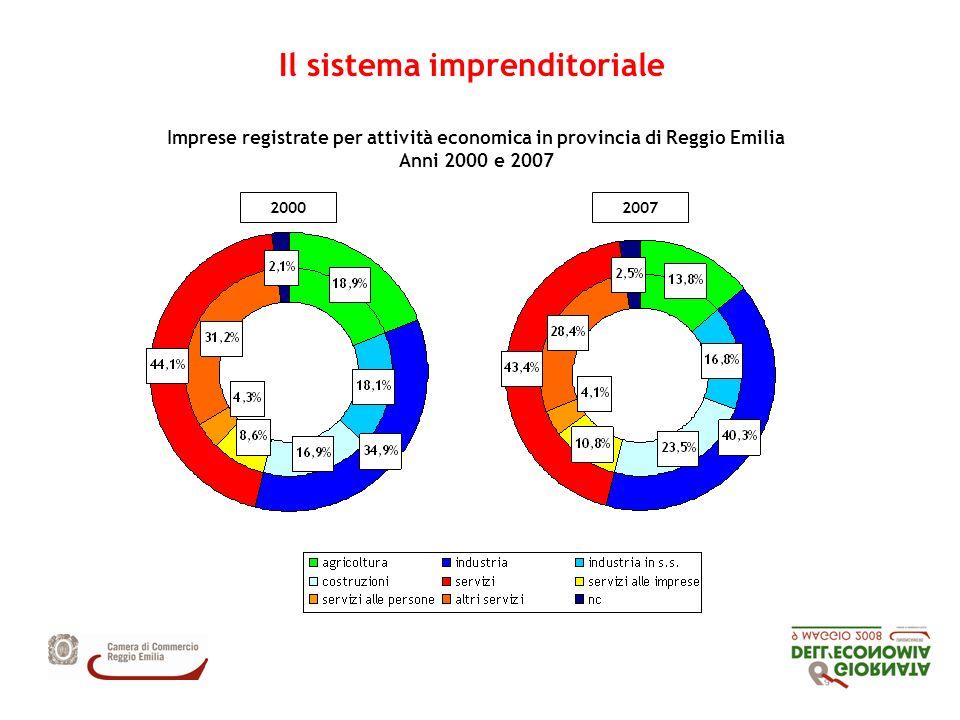 Il sistema imprenditoriale 20002007 Imprese registrate per attività economica in provincia di Reggio Emilia Anni 2000 e 2007