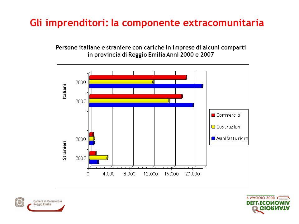 Gli imprenditori: la componente extracomunitaria Persone italiane e straniere con cariche in imprese di alcuni comparti in provincia di Reggio Emilia Anni 2000 e 2007