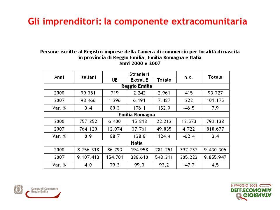 Persone italiane e straniere con cariche in provincia di Reggio Emilia, Emilia Romagna e Italia variazione % 2000-2007
