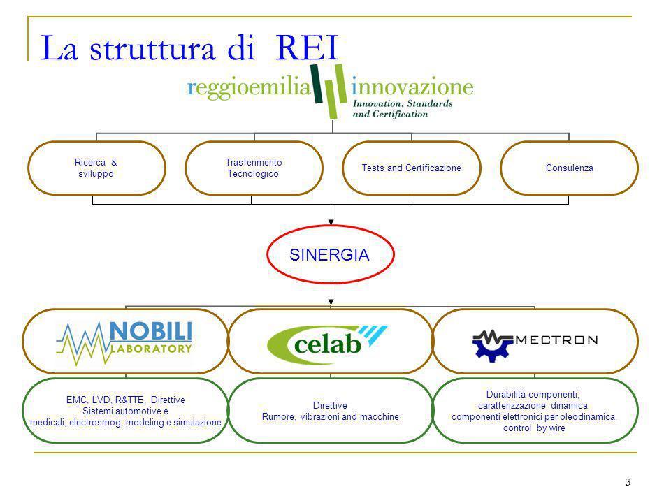 3 La struttura di REI EMC, LVD, R&TTE, Direttive Sistemi automotive e medicali, electrosmog, modeling e simulazione Direttive Rumore, vibrazioni and macchine Durabilità componenti, caratterizzazione dinamica componenti elettronici per oleodinamica, control by wire SINERGIA Reggio Emilia Innovazione Ricerca & sviluppo Trasferimento Tecnologico Tests and Certificazione Consulenza