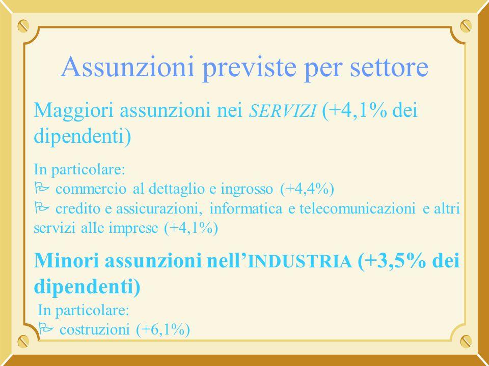 Assunzioni previste per settore Maggiori assunzioni nei SERVIZI (+4,1% dei dipendenti) In particolare: commercio al dettaglio e ingrosso (+4,4%) credi