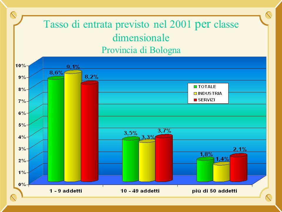 Tasso di entrata previsto nel 2001 per classe dimensionale Provincia di Bologna