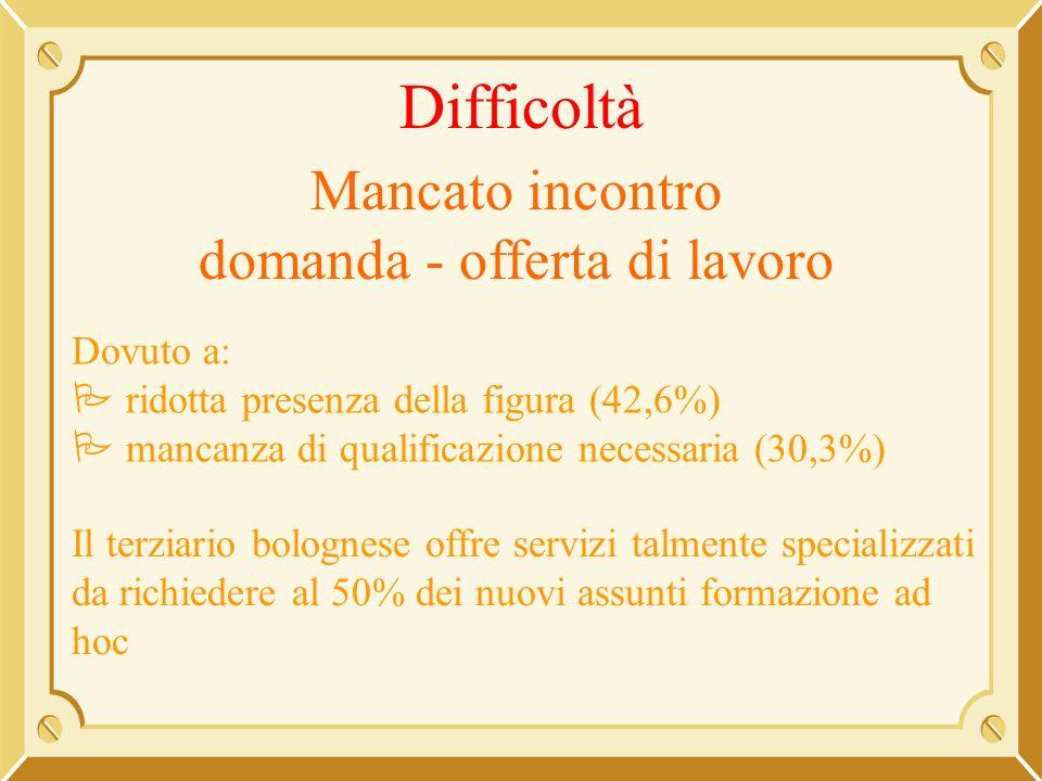 Difficoltà Mancato incontro domanda - offerta di lavoro Dovuto a: ridotta presenza della figura (42,6%) mancanza di qualificazione necessaria (30,3%)