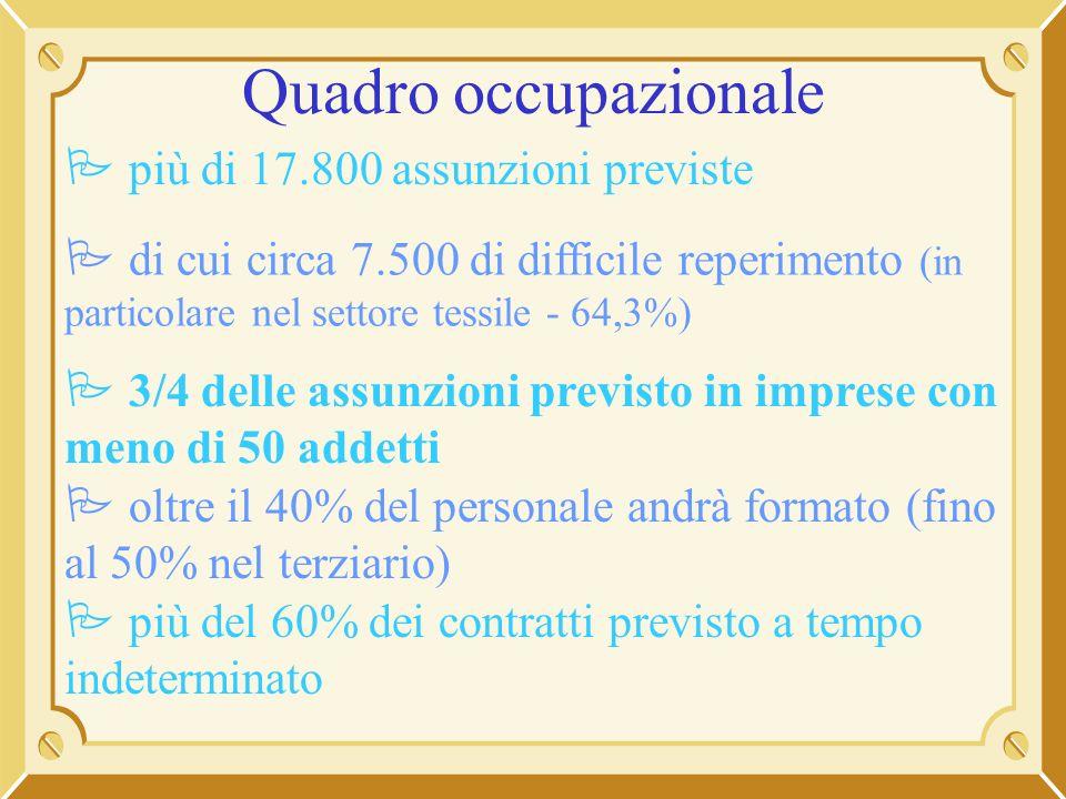 Quadro occupazionale più di 17.800 assunzioni previste di cui circa 7.500 di difficile reperimento (in particolare nel settore tessile - 64,3%) 3/4 de