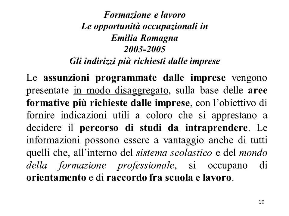 10 Formazione e lavoro Le opportunità occupazionali in Emilia Romagna 2003-2005 Gli indirizzi più richiesti dalle imprese Le assunzioni programmate da