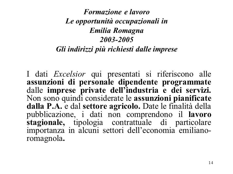 14 Formazione e lavoro Le opportunità occupazionali in Emilia Romagna 2003-2005 Gli indirizzi più richiesti dalle imprese I dati Excelsior qui present