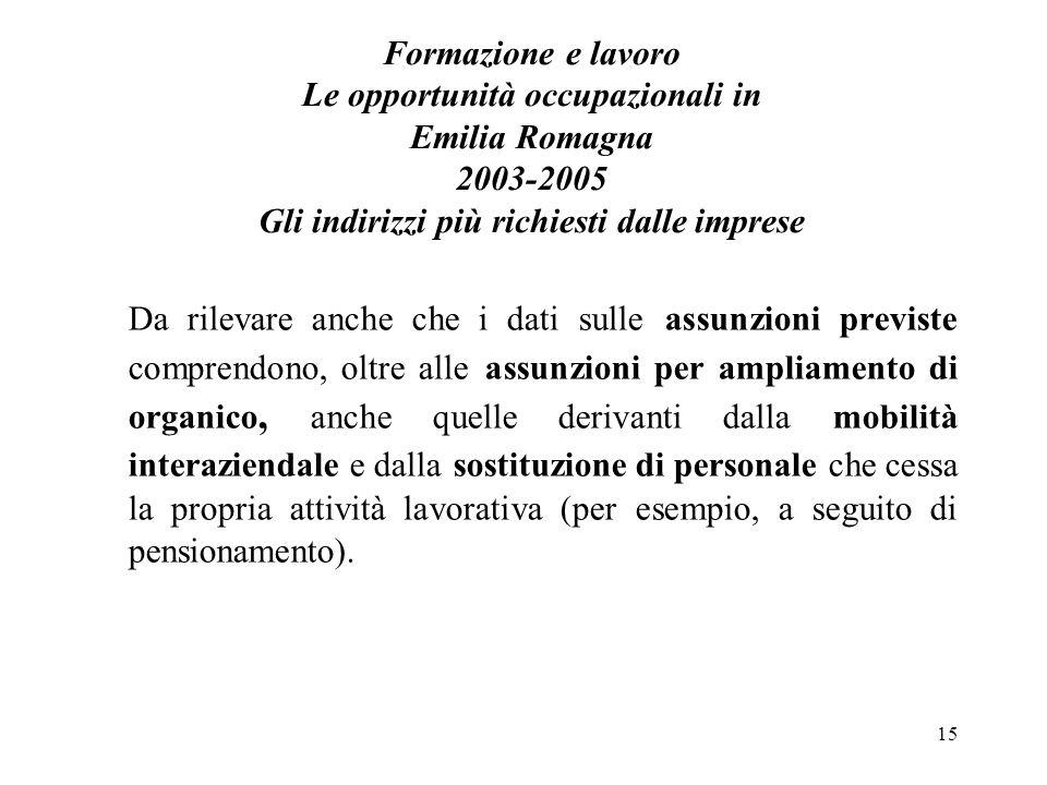 15 Formazione e lavoro Le opportunità occupazionali in Emilia Romagna 2003-2005 Gli indirizzi più richiesti dalle imprese Da rilevare anche che i dati