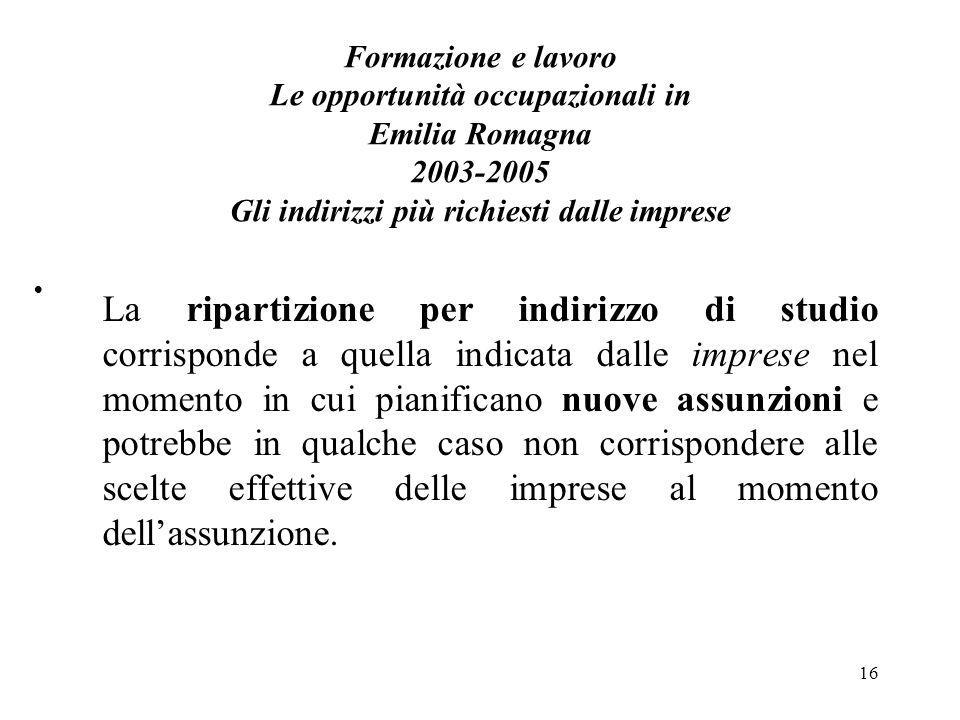 16 Formazione e lavoro Le opportunità occupazionali in Emilia Romagna 2003-2005 Gli indirizzi più richiesti dalle imprese La ripartizione per indirizz
