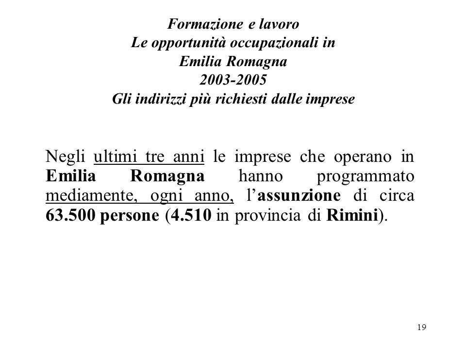 19 Formazione e lavoro Le opportunità occupazionali in Emilia Romagna 2003-2005 Gli indirizzi più richiesti dalle imprese Negli ultimi tre anni le imprese che operano in Emilia Romagna hanno programmato mediamente, ogni anno, lassunzione di circa 63.500 persone (4.510 in provincia di Rimini).
