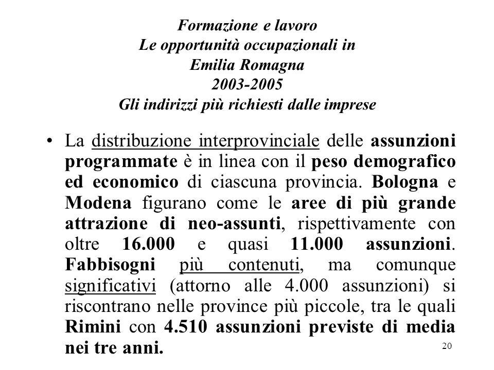 20 Formazione e lavoro Le opportunità occupazionali in Emilia Romagna 2003-2005 Gli indirizzi più richiesti dalle imprese La distribuzione interprovinciale delle assunzioni programmate è in linea con il peso demografico ed economico di ciascuna provincia.